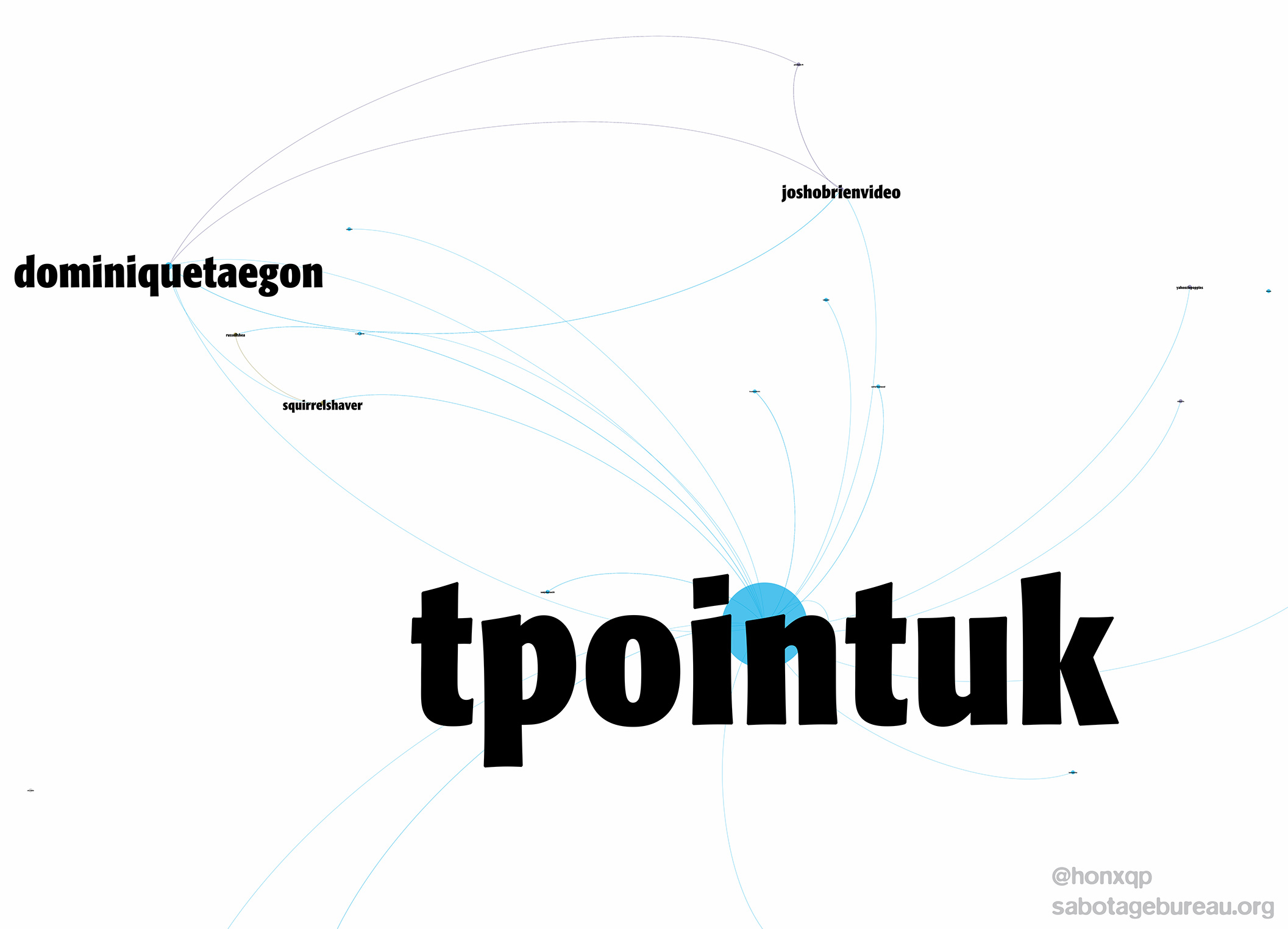 Turning point UK: roll-out of an influence network